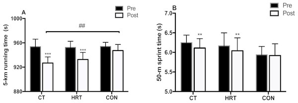 5-km running and 50-m sprint performance changes over 8 weeks of intervention.