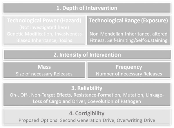 Criteria of prospective technology characterization with corresponding gene drive-specific effects and options.