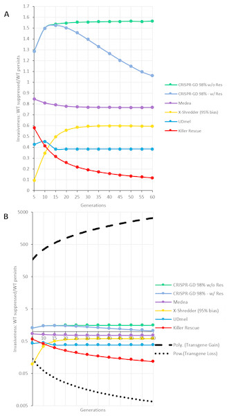 Invasiveness as ratio of complete population replacement vs. loss of gene drive construct per generation.