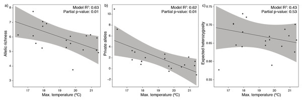 Partial dependence functions depicting the effect of bottom temperature on (A) allelic richness, (B) private alleles and (C) expected heterozygosity.