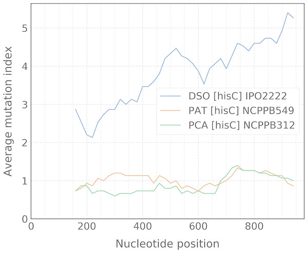 Sliding-window plot of the hisC gene polymorphism in closely related bacterial species.