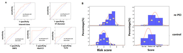 Risk model stratification and the distribution frequency of different risk score.