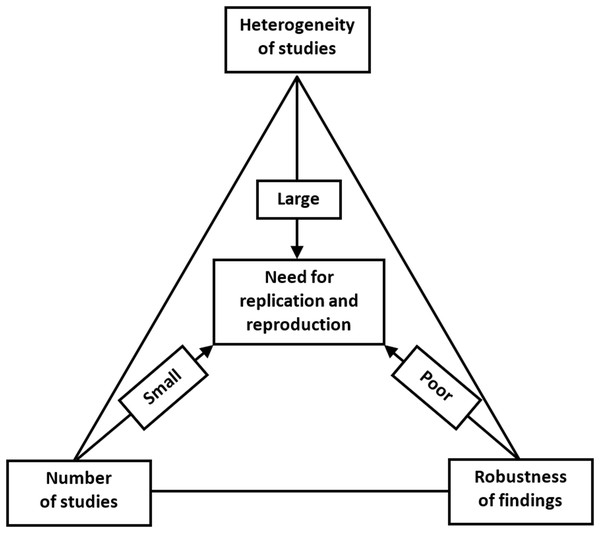Replication/reproducibility triad.
