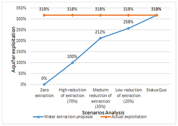 Comparison of extraction reduction scenarios against overexploitation of the aquifer.