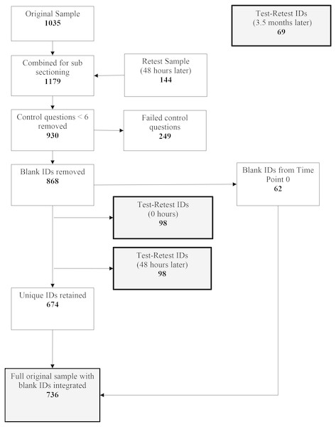 Path diagram to illustrate data cleaning, control, and sub-setting of the original sample (n=736), retest 1 (0 h, n=98), retest 2 (48 h, n=98) and retest 3 sample (n=69).