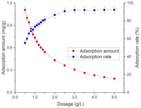 Effect of rutile nano-TiO2 dosage on Tl adsorption.