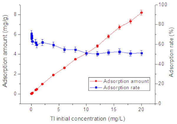 Effect of initial concentration on adsorption of Tl by rutile nano-TiO2.