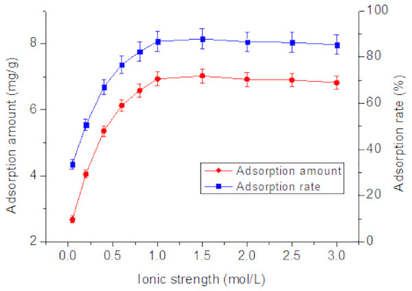 Effect of ionic strength on adsorption of Tl by rutile nano-TiO2.