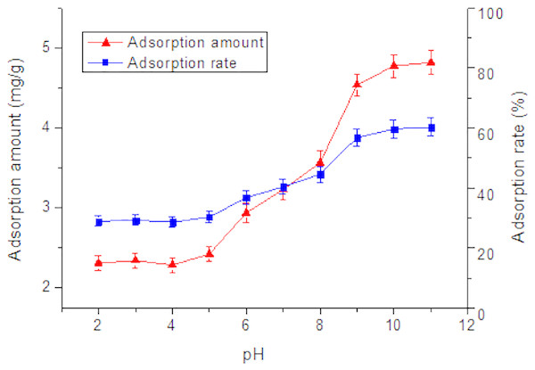Effect of pH on adsorption of Tl by rutile nano-TiO2.