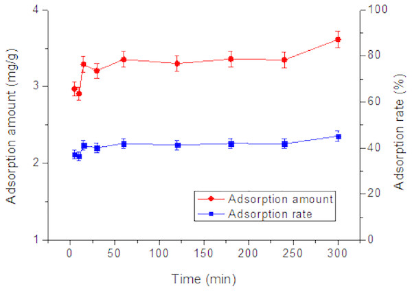 Effect of time on adsorption of Tl by rutile nano-TiO2.