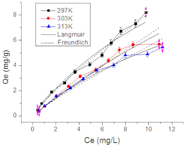 Adsorption isotherms of Tl on rutile nano-TiO2.
