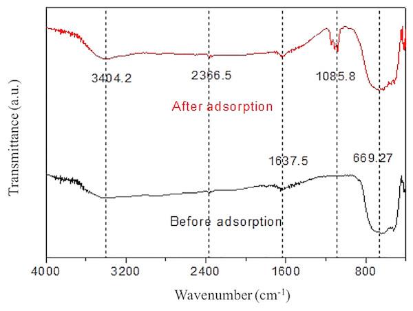 Infrared spectra of rutile nano-TiO2.