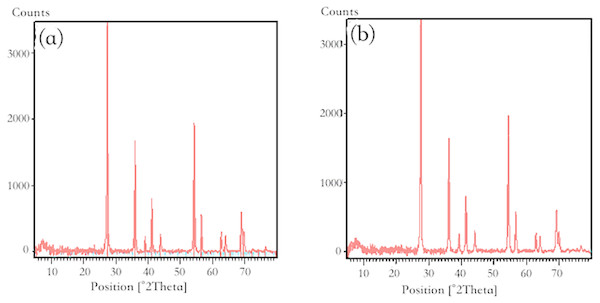 X-ray diffraction pattern of nano-TiO2 (A) before adsorption; (B) after adsorption.