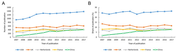 The number (A) and share (B) of papers published in rheumatology journals from the five countries.