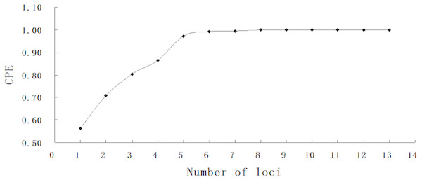 Combined probability of exclusion increasing with number of loci.