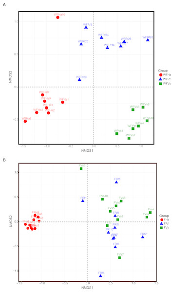 Wild and captive bats' fecal bacterial communities clustered using nonmetric multidimensional scaling analysis of the unweighted UniFrac distance matrix.