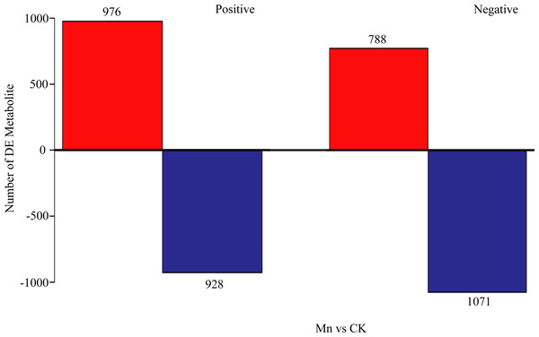 Investigation of differential metabolites comparing the Mn-treated samples to the control.