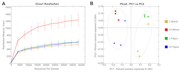 Rarefaction analysis and Principal Coordinate Analysis (PCoA) plot of the tested samples.