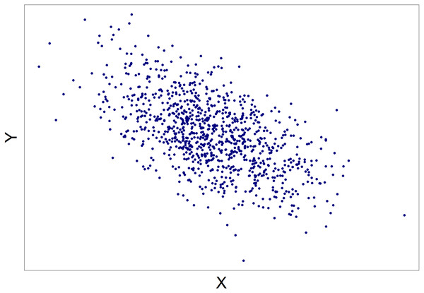 An example of a scatterplot seen by the participants.