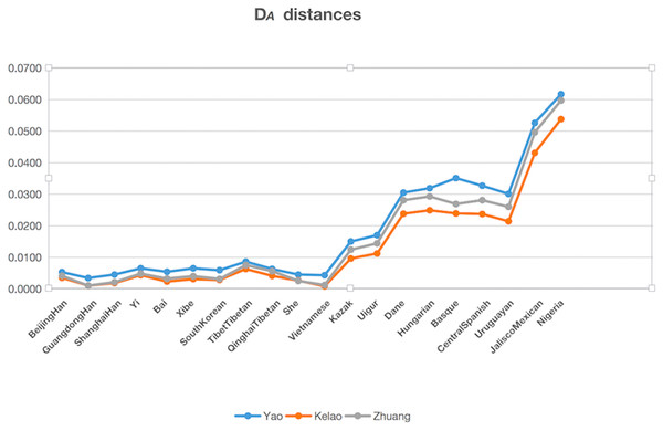 The DA distances among the Yao, Kelao and Zhuang groups and other 20 reference groups.