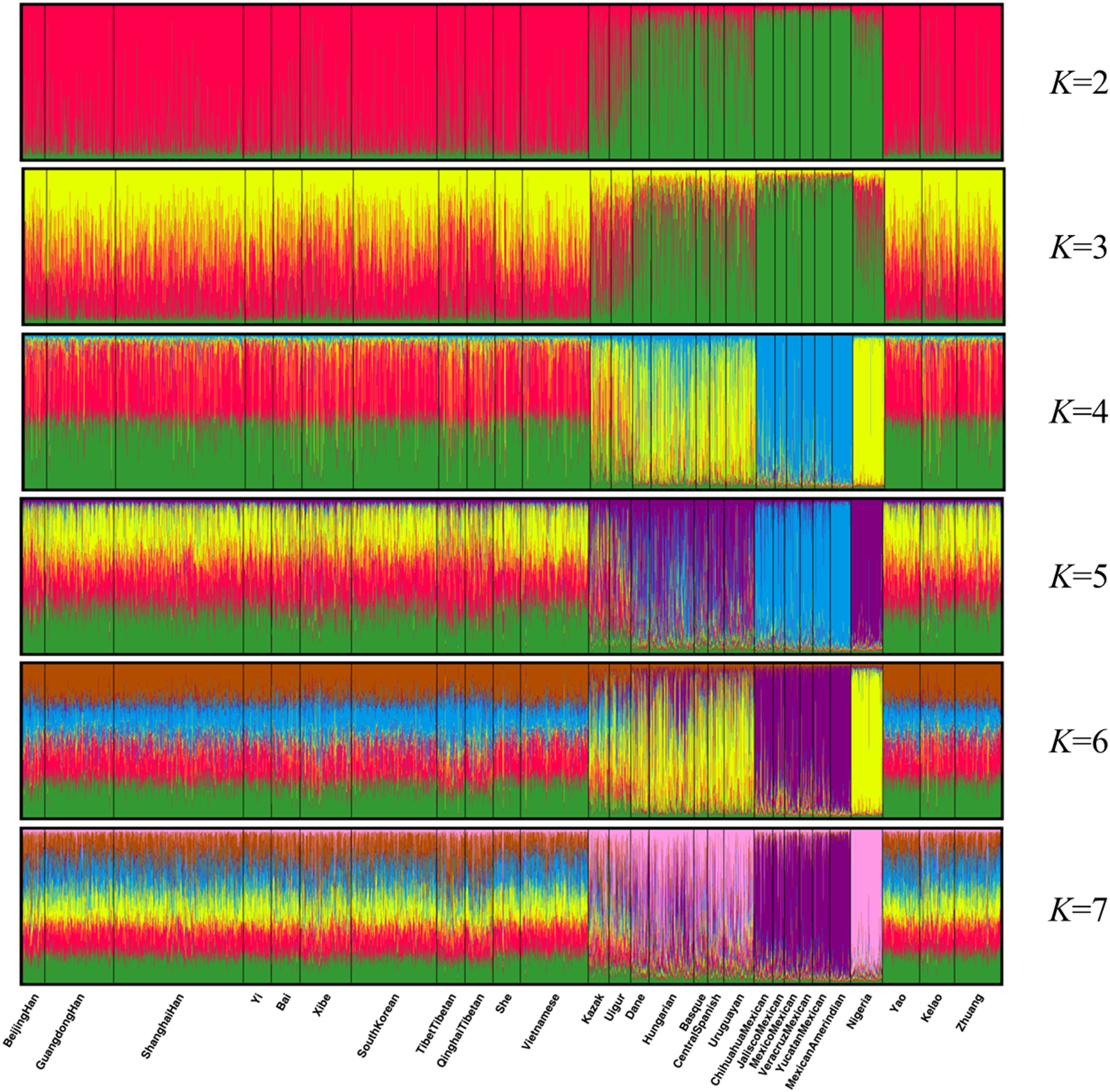 Genetic Variation And Forensic Efficiency Of 30 Indels For Three Ethnic Groups In Guangxi Relationships With Other Populations Peerj