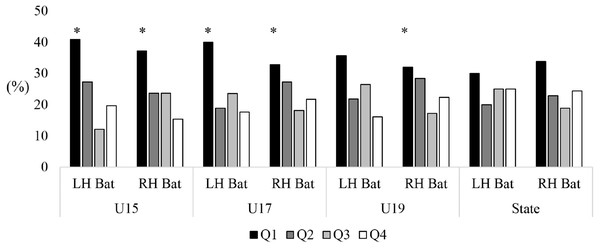 Comparison of birth quartiles and handedness (LH, left hand; RH, right hand) for primary skilled batters, all-rounders and wicketkeepers for junior representative male cricketers.