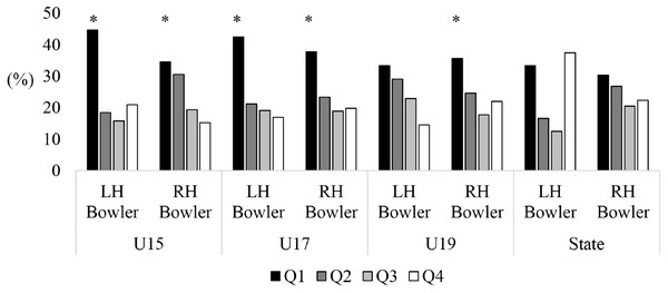 Comparison of birth quartiles and handedness for primary skilled pace bowlers, spin bowlers and all-rounders for junior representative male cricketers.