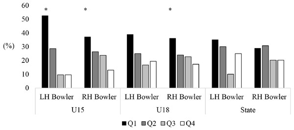 Comparison of birth quartiles and handedness for primary skilled pace bowlers, spin bowlers and all-rounders for junior representative female cricketers.