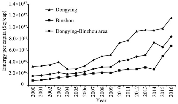 The emergy per capita of the Dongying-Binzhou urban area between 2000 and 2016.