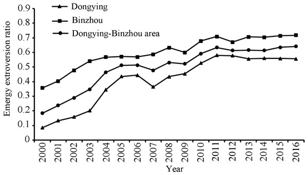 The emergy extroversion ratio of the Dongying-Binzhou urban area between 2000 and 2016.