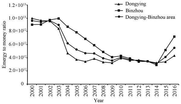 The emergy to money ratio of Dongying-Binzhou urban area between 2000 and 2016.