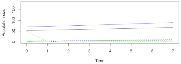 An example of a non-stable trajectory that arises when only stage-1 females are released.