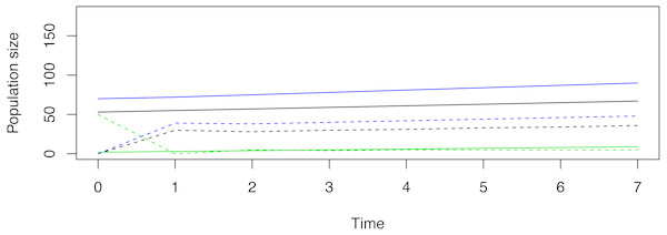 An example of a non-stable trajectory that arises when only stage-2 females are released.