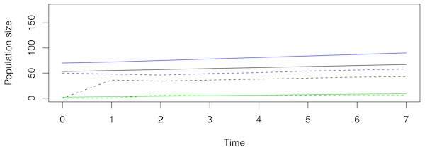 An example of a non-stable trajectory that arises when only stage-3 females are released.
