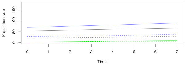 The scaling of an example reintroduction according to SSD.