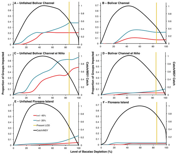 Trade-offs between ecosystem impacts and catches of bacalao as a function of fishing exploitation for different EwE models during historical and modern times.