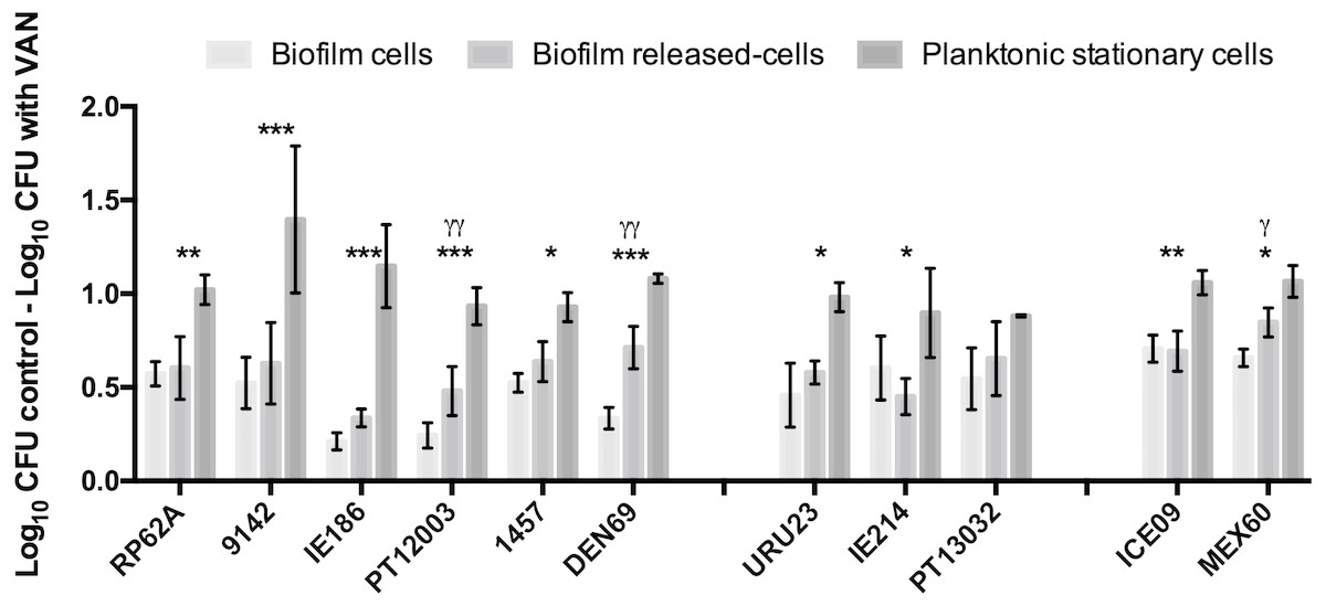 Cells released from S  epidermidis biofilms present increased