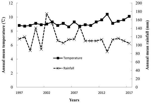 Annual mean temperature and rainfall from 1997 to 2017 in Minqin Oasis.