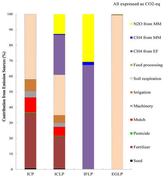 Contribution of all GHG emissions (CO2, N2O, CH4—expressed as CO2-eq) from the major farming inputs in Minqin Oasis.