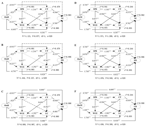 SEM showing the direct and indirect effects of the OtoD on farm (A) net income, (B) energy balance, (C) carbon balances, and the OtoM on farm (D) net income, (E) energy balance, and (F) carbon balances.