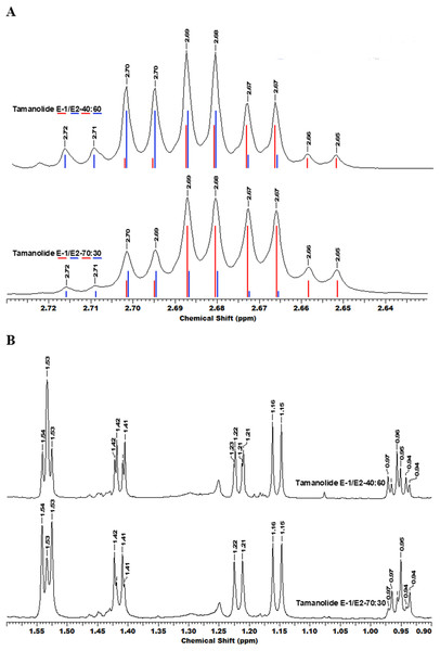 The superimposition of two NMR spectra's of the mixture of tamanolide E1 and E2 at different proportions (40/60 and 70/30).