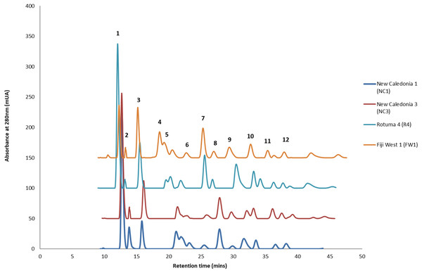 Four representative HPLC chromatograms superimposed at λ 280 nm UV range detection.