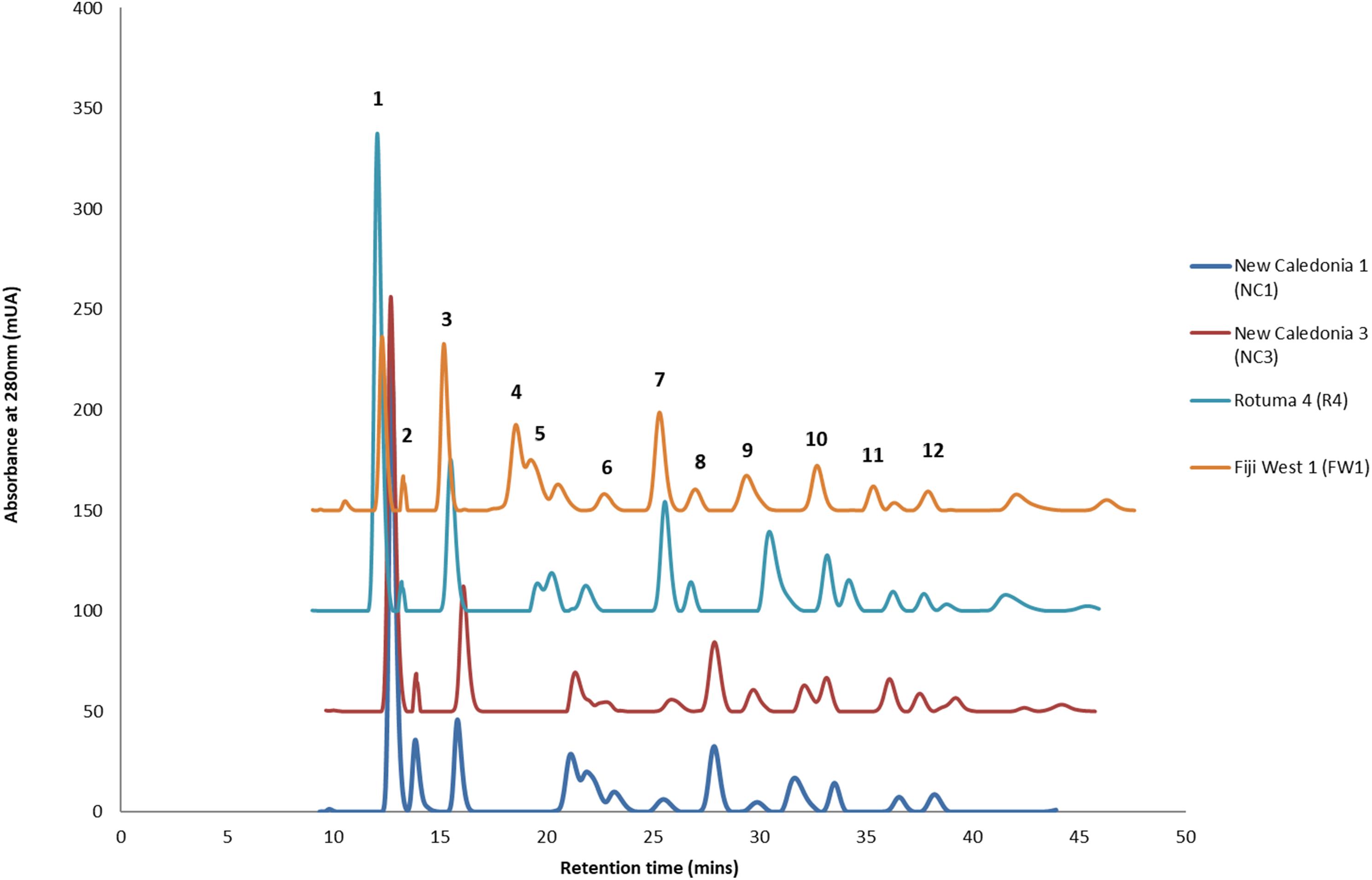 Chemodiversity of Calophyllum inophyllum L  oil bioactive