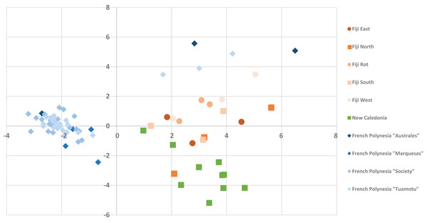 The PCA Scatter plot revealing the chemical diversity of C. inophyllum within the three study areas.