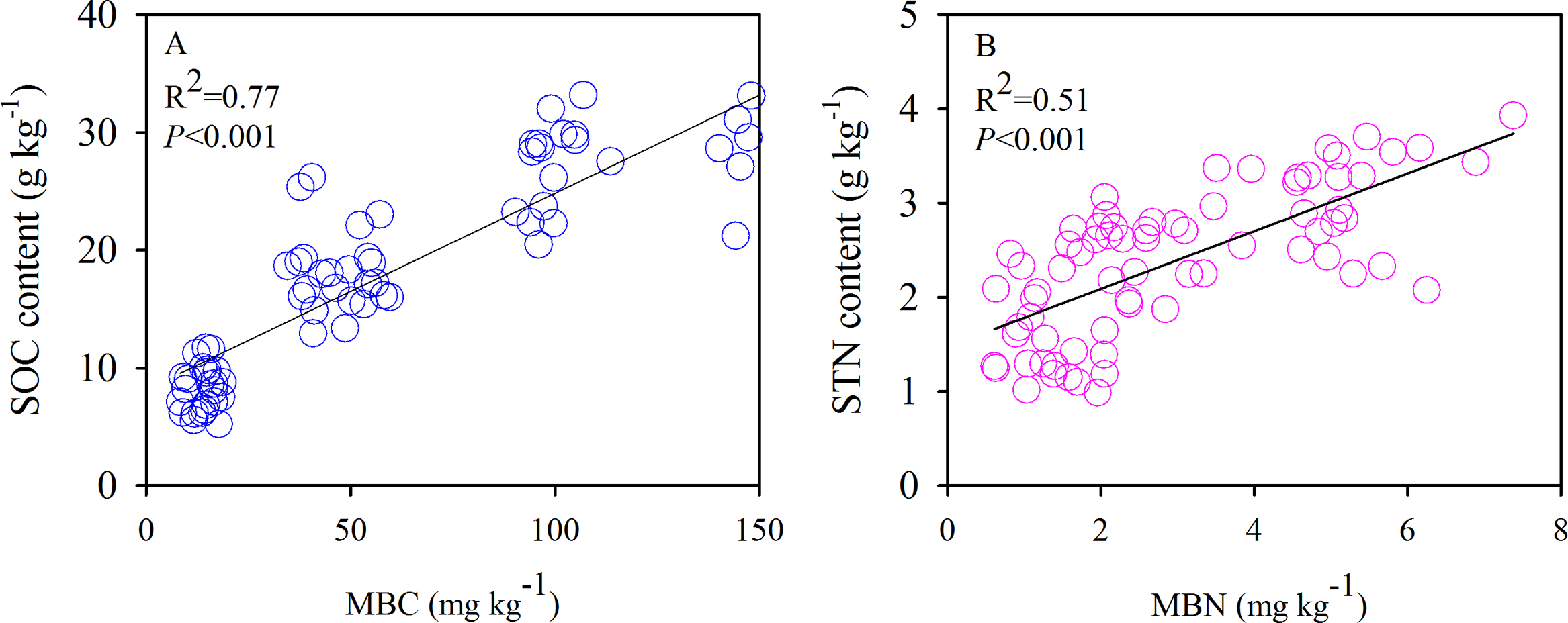 Effects of species-dominated patches on soil organic carbon and