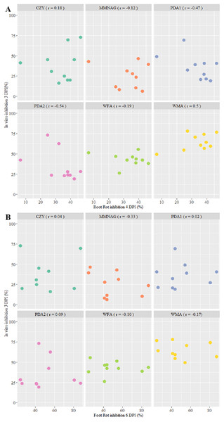 Correlation between in vitro inhibition of Fusarium graminearum Fg8/1 growth by 10 streptomycetes on six culture media and in vivo root rot (RR) reduction induced by the same strains (A) and in vivo foot rot (FR) reduction.