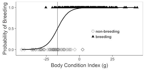 Logistic regression equation relating the annual probability of breeding to the body condition index during spring (March–half May; i.e., before ovulation).