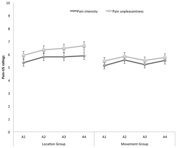 Mean retrospective pain-US intensity and unpleasantness ratings for the location and the movement group during acquisition (A1–A4).