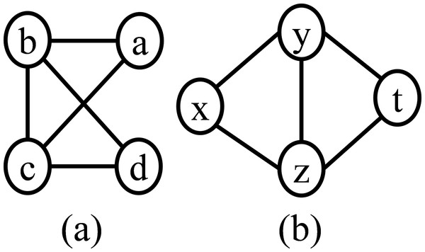 Graph (A) and graph (B) is isomorphic with each other, where the bijective function $f:V_{S_1} \to V_{S_2}$f:VS1→VS2 defined as a → x, b → y, c → z, and d → t.