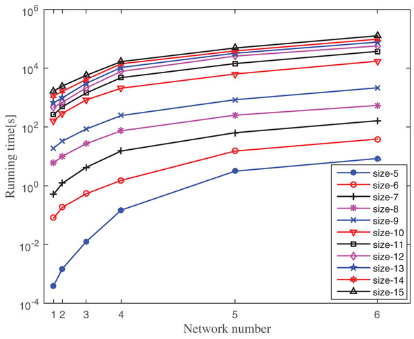 Running time of MDET for six different PPI networks by varying motif size.